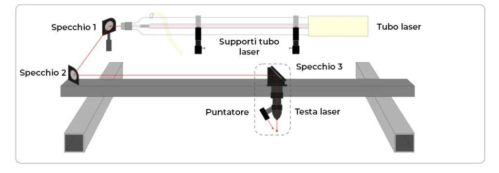 schema macchina laser